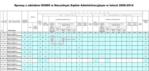 GIODO w NSA 2006-2014