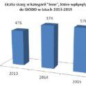 Rzewne łzy GIODO w sprawozdaniu za 2015 rok